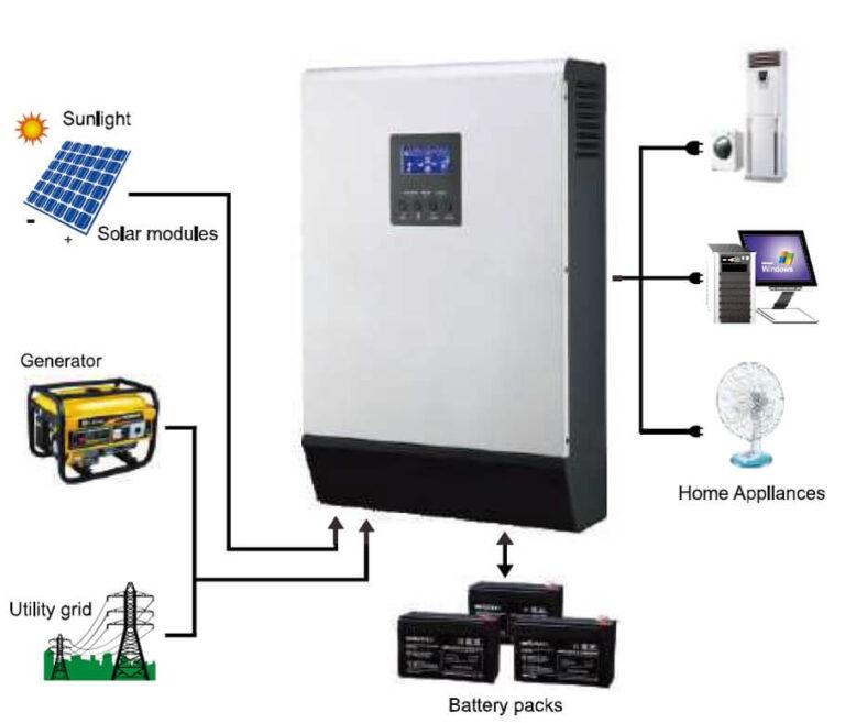 Maxwatt Enerji Akıllı İnvertör